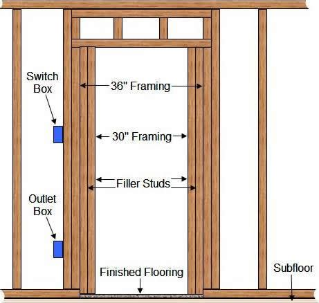 how to frame a door building for future accessibility doorways