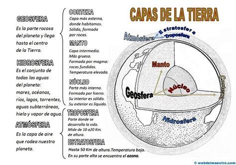 Ii>★★★★ Capas De La Tierra