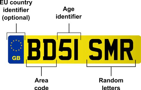Car registration years - a complete guide to understanding