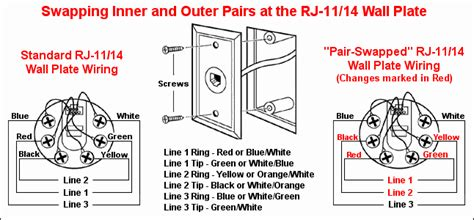 swapping inner and outer pairs on an rj 11 wall plate dsl