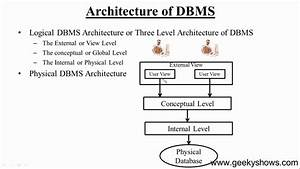 9  Dbms Architecture  Hindi