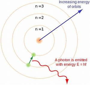 What Is Bohr s Atomic Model Universe Today
