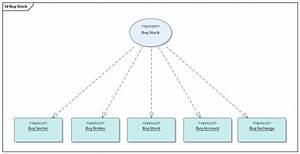 Test Domain Diagram