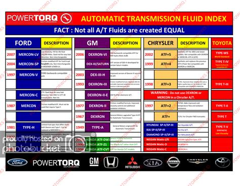 Facts About Automatic Transmission Fluid That Every