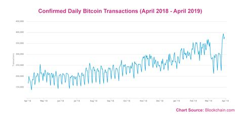 Value, usd median transaction value, usd tweets per day google trends to bitcoin. Daily Bitcoin Transactions Have Increased by 57% Since the Beginning of 2019 - Longhash
