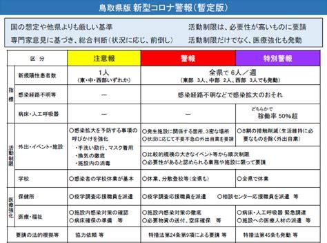 新型 コロナ ウイルス 鳥取 県