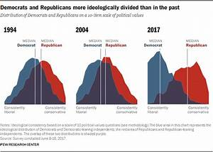 Polls show that Republican and Democrats are more divided ...