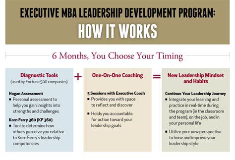 executive mba leadership development vanderbilt business