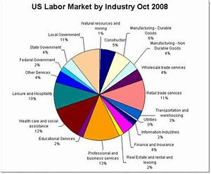 Corporate Talent  Where The Us Labor Market Is Going