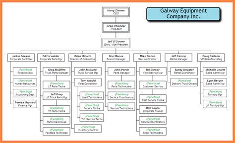 company organizational chart examples company letterhead