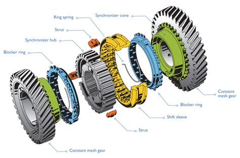 What Are Synchronizer Hubs Quora