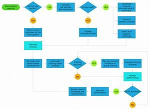 Advantages Of Flow Chart And How To Use It