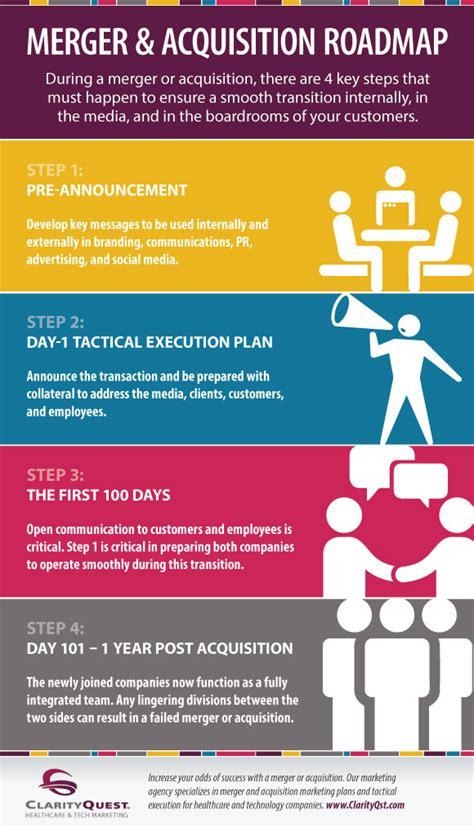 ma roadmap infographic cq marketing