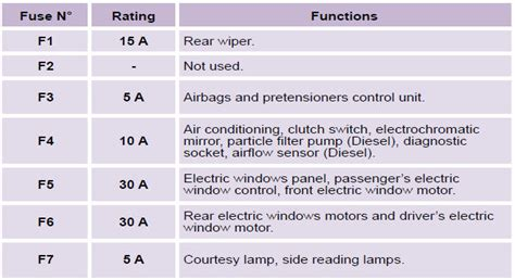 Citroen Berlingo Fuse Box Diagram Berlingo Dealer In Calai by Citroen C3 Changing A Fuse Practical Information