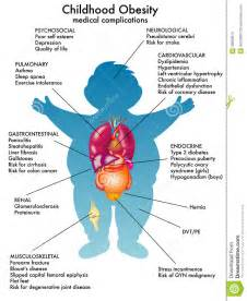 Childhood Obesity Health