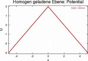 Potential Berechnen Physik : elektrostatisches potential ~ Themetempest.com Abrechnung