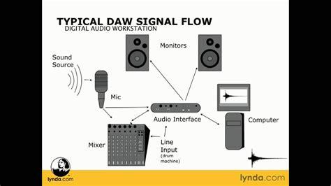 typical daw signal flow lyndacom youtube