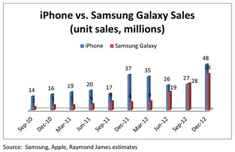 iphone sales vs samsung how samsung s galaxy is closing the sales gap with the
