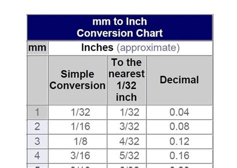 Decimal To Inch Conversion Chart Pdf