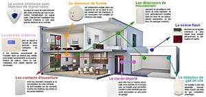 installer alarme maison avie home With installer une alarme maison