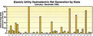 Hydroelectric power and water. Basic information about ...