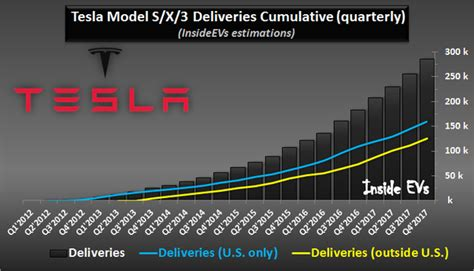 42+ How Many Tesla 3 Have Been Produced Pictures