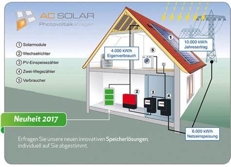 Photovoltaik Eigenverbrauch Solarstrom Lohnt Sich by Solar Verg 252 Tungss 228 Tze 2019 F 246 Rderungen Solarenergie