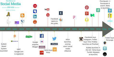 History of Social Media Part II Books Are Social