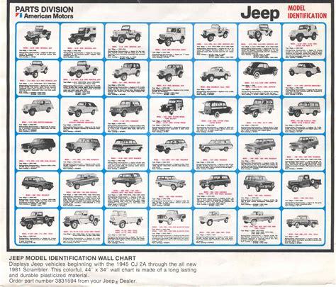 types of jeeps chart 94onclp jpg 1 672 1 430 pixels jeep pinterest jeeps