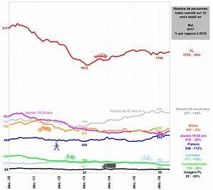 Mortalité Routière 2017 : s curit routi re mortalit stable en mai ~ Maxctalentgroup.com Avis de Voitures