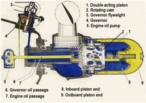 Boat Engine Vapor Lock by Aircraft Engineering Aircraft Propellers