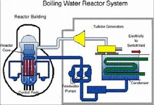 Principle Of A Nuclear Power Plant With Boiling Water