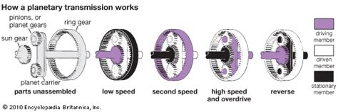 automobile planetary gear transmission students