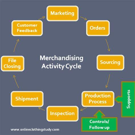 La Marketing Jobs Apparel Merchandising And Challenges In Merchandising Job