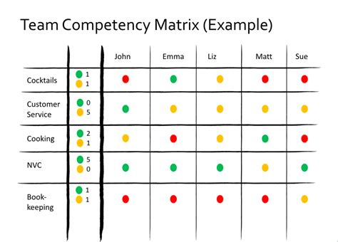 team competency matrix management  practice