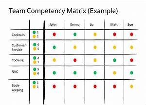 team competency matrix management 30 With competency matrix template