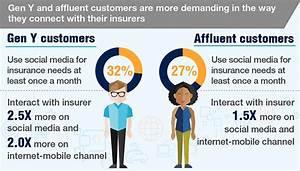 Changing customer expectations regarding insurance ...