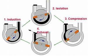 Oil Sealed Rotary Vane Pumps