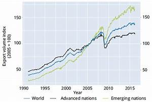 Global Trade Is Not Growing Slowly... It's Not Growing At ...