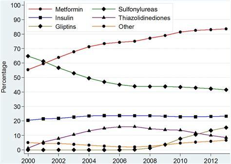 trends  incidence prevalence  prescribing  type