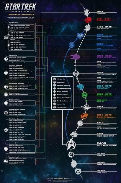 Trek Timeline Star Canon Temporal Sto Shows