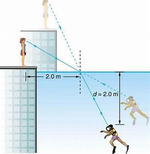 25  Geometric Optics  Exercises