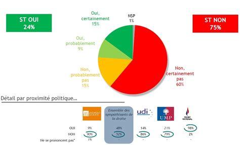 si鑒e du fn le fn un parti comme les autres pour une courte majorité de français contrepoints