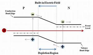 Energy Band Diagram For Pn Junction Diode