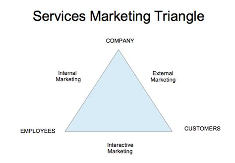 marketing services company chapter 8 services marketing introduction to tourism