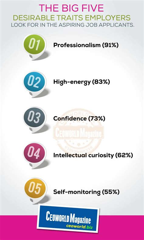 are you the right for the top 5 qualities and