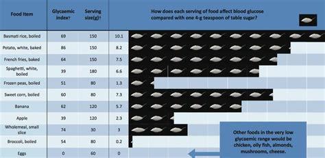 foods affect blood sugar levels compared