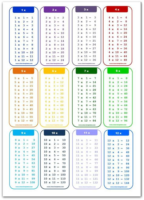 Table Of Tables by Multiplication Charts