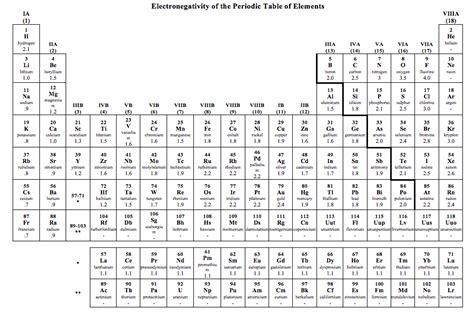 Electronegative Table Principlesofafreesociety
