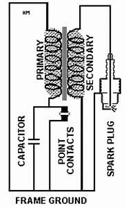 magneto ignition for gas engines sparkplug magnetos With thingwiringdiagramwiringworksgif